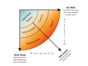 Deep and Wide Student Ministry - Copy